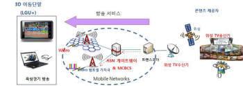 ETRI가 시연하는 모바일 IPTV 시연망 구성도