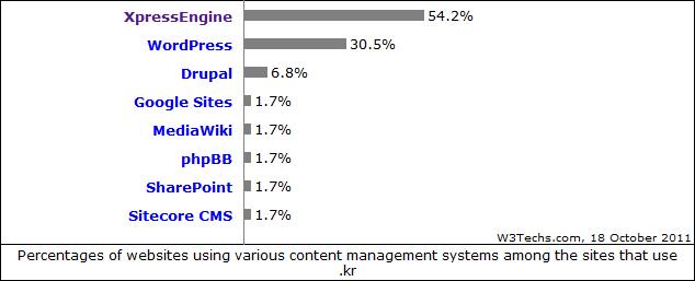 한국 웹콘텐츠 플랫폼 시장도 네이버가 휩쓸었다...XE가 `54.2%`