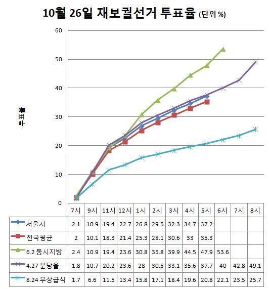 [49보-그래픽]이번 재보선, 4·27 분당을 국회의원 선거와 거의 비슷