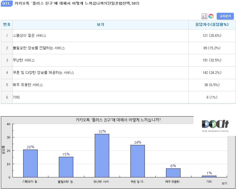 """카카오톡 '플러스 친구' 사용자 35.8% """"스팸성 서비스"""" 부정적"""