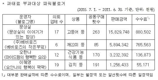 네티즌 기만한 파워블로거들 고작 500만원 철퇴?