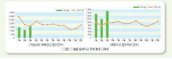 국내 악성코드, 전월 대비 42.1% 증가