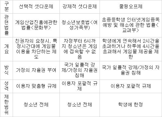 한국의 게임 규제 `중복과 과잉`으로 점철됐다