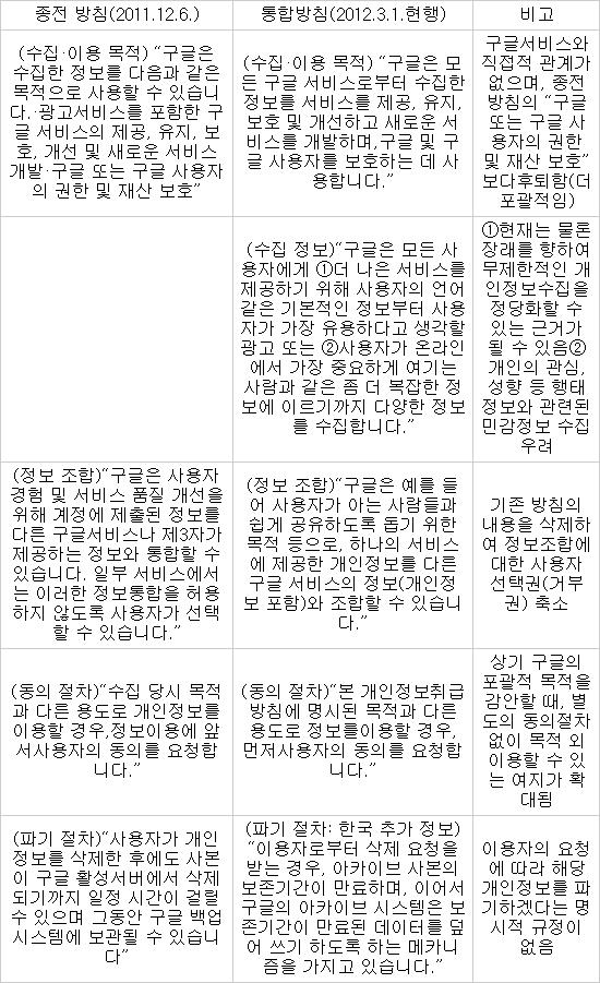 개인정보보호위원회, `구글 개인정보취급방침 위법` 우려