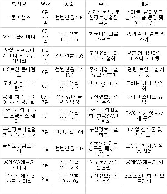 [2012 IT엑스포 부산] 김흥남 원장·오경수 대표, 새로운 IT세상 조망한다