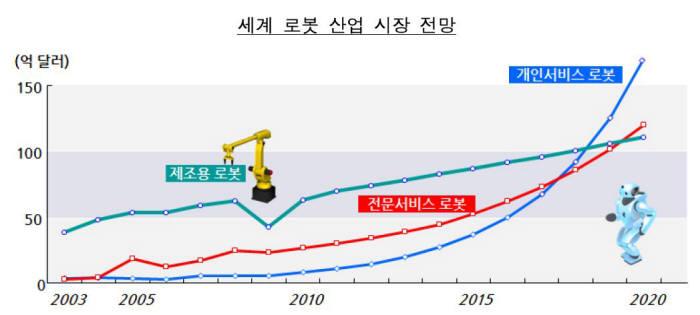 자료 : 삼성경제연구소