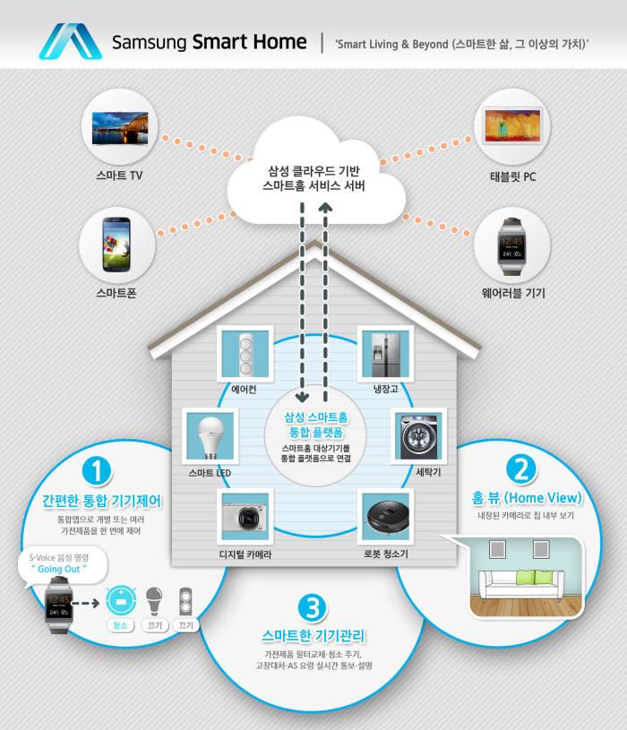 삼성전자, 스마트홈 생태계 구축을 위한 통합플랫폼 2분기 발표