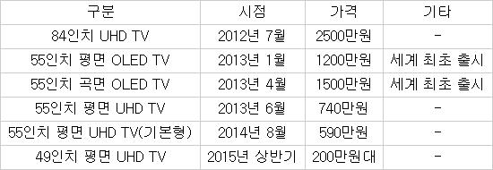 LG전자, UHD TV 200만원대(49인치) 시대 열었다