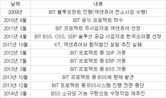 KT BIT 프로젝트 추진 일정 / 자료:KT·업계 종합