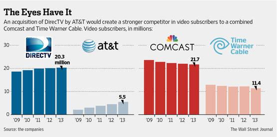 디렉TV·AT&T와 컴캐스트·타임워너 진영간 시청 가입자수 비교(단위: 백만명) <자료: WSJ>