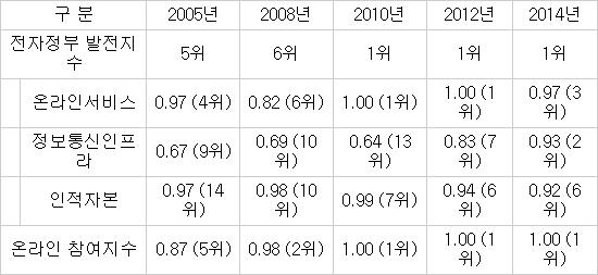 [이슈분석]한국 전자정부 독보적 세계 1위
