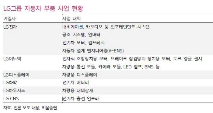LG그룹, 스마트 시장 대응은 늦었지만 전기차 시장은 놓치지 않는다