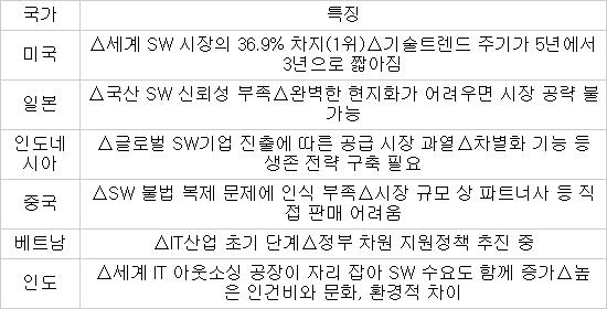 """SW 수출 전 """"신뢰도·영업 방식 등 국가별 위험 요소 파악해야"""""""