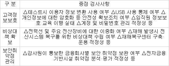 금감원, 금융사 `고객정보` IT점검하고 '제재'로 엄중처벌