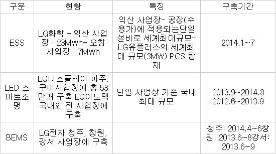 LG 에너지 솔루션 사업장 적용사례