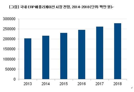 [CIO비즈/글로벌 리포트]올해 국내 ERP 애플리케이션 시장 6.3% 성장 전망