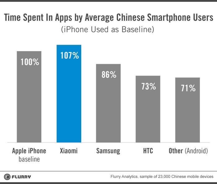 중국 스마트폰 사용자 평균 앱 사용시간 (단위:%) 자료:플러리