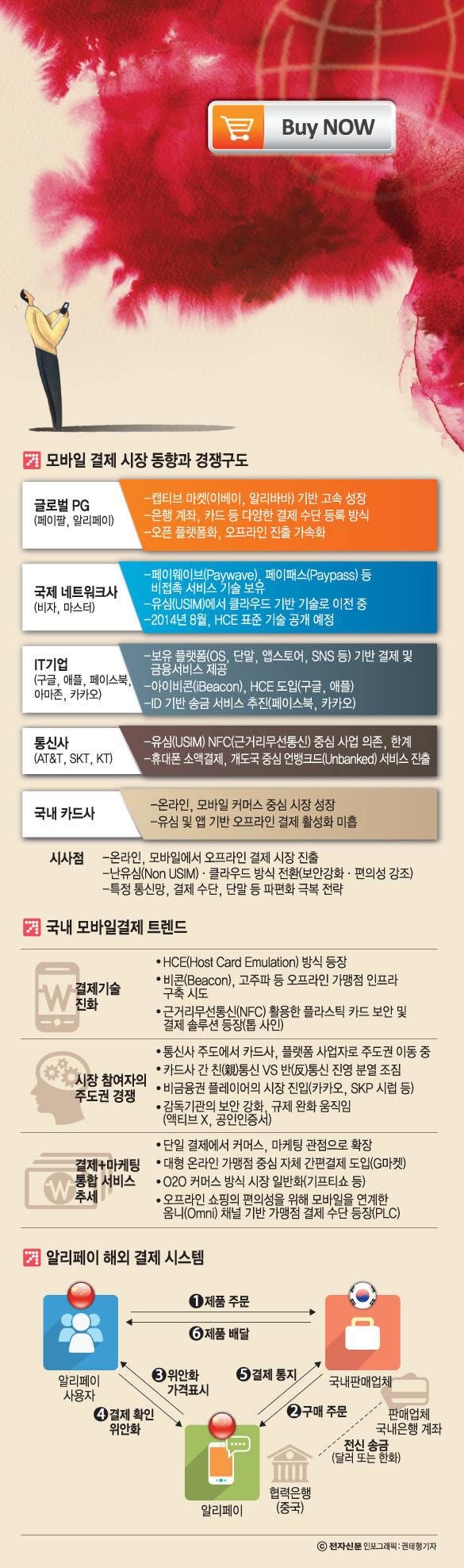 [이슈분석]알리페이·페이팔·카카오까지...거대 IT기업 한국금융시장 흔든다