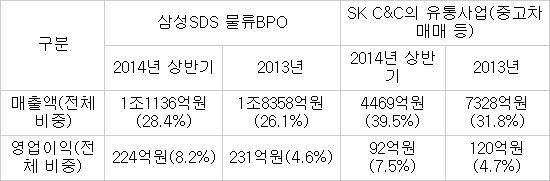 삼성SDS와 SK C&C의 대표 신사업 상반기 실적 자료:전자공시시스템