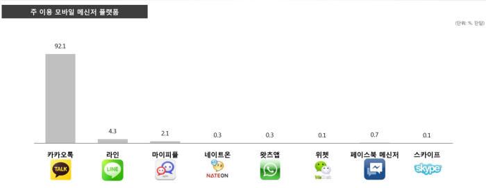 국내 사용자 모바일 메신저 이용 현황.