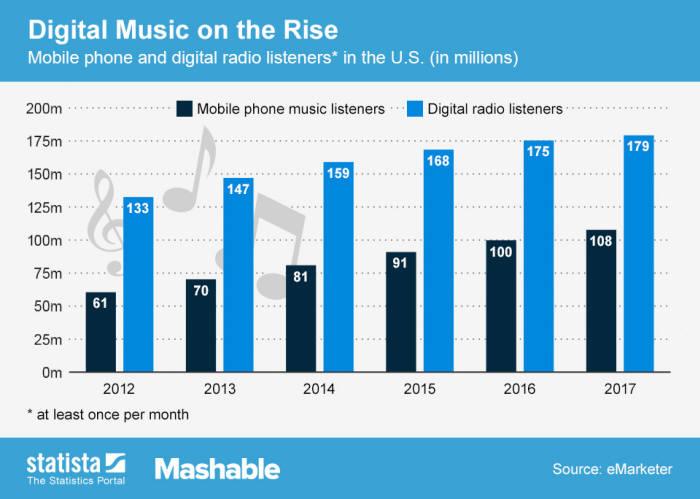 <표1> 글로벌 디지털음악의 성장 전망<단위: 백만달러> <자료: e마케터>