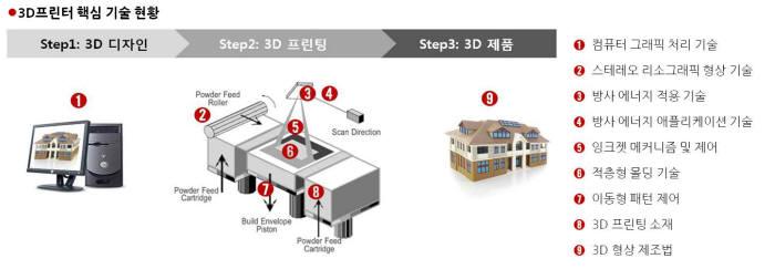 [IP노믹스]3D시스템즈, 의존도 높은 기술은?