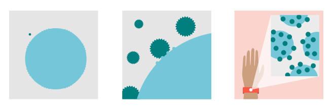 혈액 세포의 2000분의 1 크기의 나노분자가 암 등 특정 세포와 결합해 웨어러블 기기로 측정된다. (자료:BBC)
