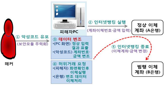 메모리 해킹 수법 개요도(자료:경찰청 사이버안전국)