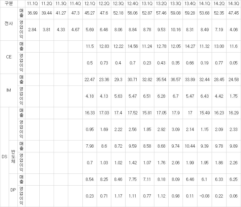 삼성전자 최근 실적 추이(단위:조원) ※자료:삼성전자 (2012년부터 삼성디스플레이 분사 반영)