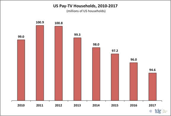 인포> 미국 케이블TV 가입세대수 추이 전망(단위: 백만 세대) <자료: TDG>
