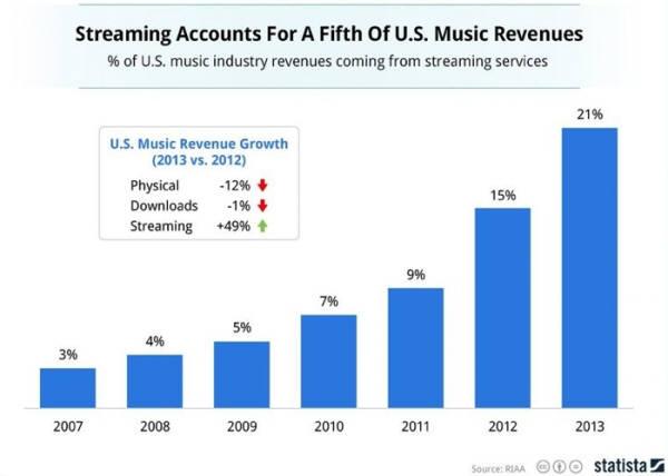 단위;% 자료 : 미국 음반산업 협회