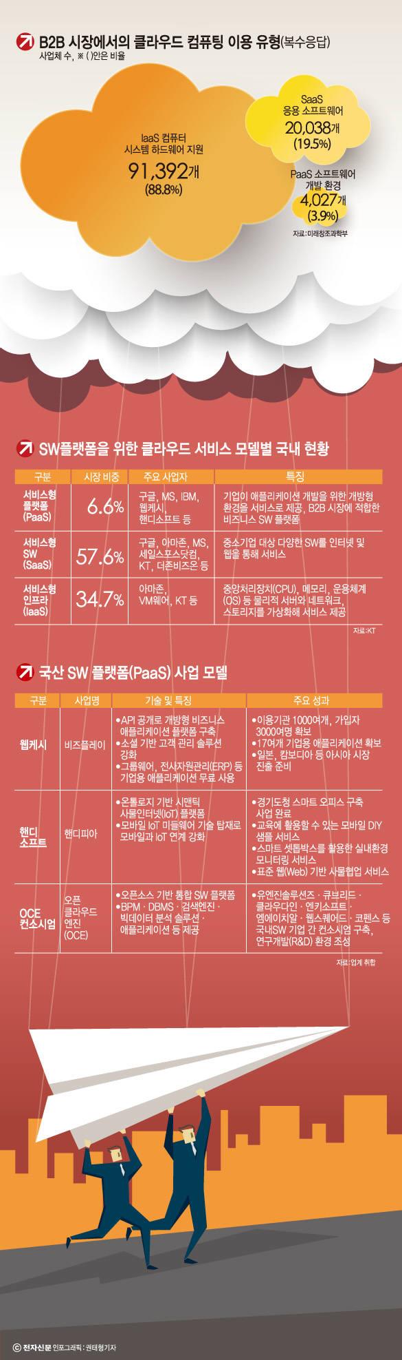 [이슈 분석]약진하는 국산 SW 플랫폼 '해외 시장 노린다'