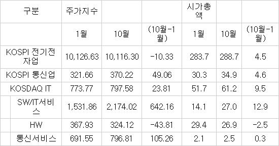 2014년도 1월 대비 10월 ICT 주가지수(p) 및 시가총액(조원) 자료: 한국거래소(http://www.krx.co.kr), 정보통신기술진흥센터 재구성