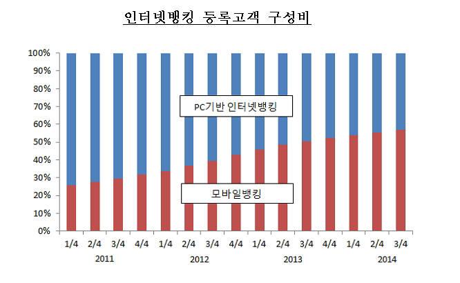 인터넷뱅킹, PC→스마트폰으로 대체...일평균 거래 2조원 육박