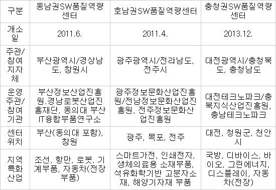 지역SW품질역량센터 구축 현황 * 자료 : NIPA
