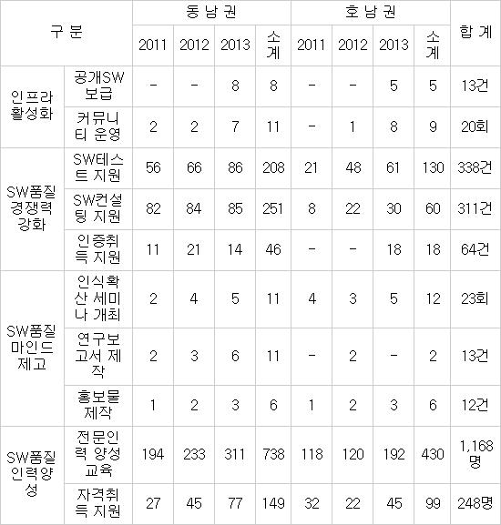 권역별 SW품질역량센터 주요 사업 성과 *자료 : NIPA