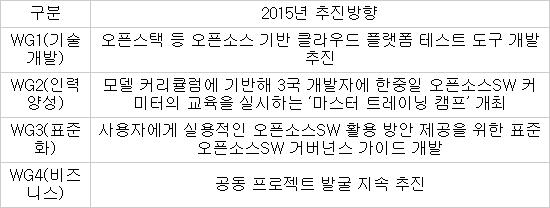 2015년 동북아 공개SW 활성화포럼 활동 방향
