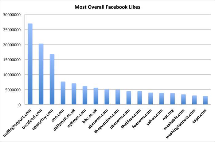 2013년 미국 페이스북 `좋아요` 횟수 언론사 순위 자료 : 뉴스위프