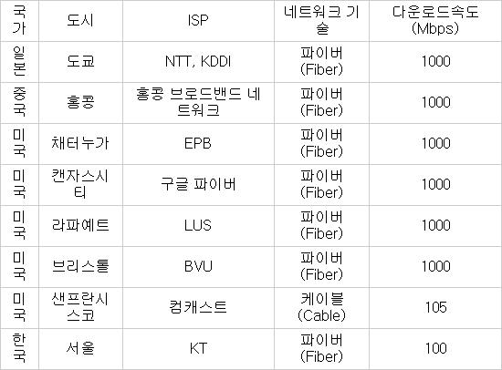 도시별 네트워크 속도 현황 (자료:각사 종합)