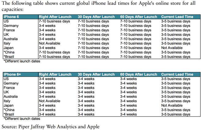 <주요국 애플 온라인 스토어 아이폰6/6+ 배송 대기 시간> 출시 직후 출시 후 30일 출시 후 60일 최근 *중국과 브라질은 다른 국가와 출시일 다름 (자료: 파이퍼 재프레이 웹 분석, 애플)