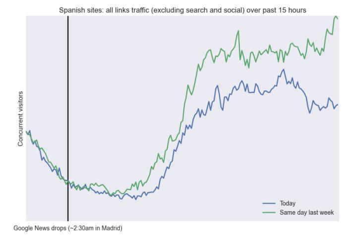 <표 : 스페인 마드리드에서 뉴스 트래픽 감소 추이> 초록색 그래프 : 지난주 파란색 그래프 : 구글뉴스 폐쇄후 자료 : 차트비트
