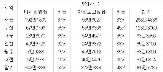 주요 6개 도시 케이블TV 가입자 현황(단위 가구) / 자료:한국케이블TV방송협회