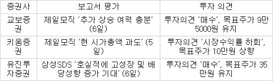 표. 1월 첫째주 증권사 삼성SDS·제일모직 평가
