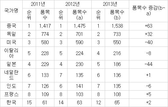 주요 국가별 세계 수출시장 점유율 1위 품목수 추이 (개) / 자료 : UN Comtrade