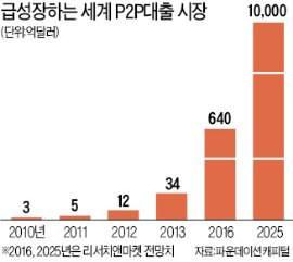 세계 개인대개인(P2P) 대출 시장 전망치 (단위: 억 달러) <자료 : 파운데이션캐피털, 리서치앤마켓>