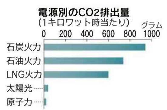 일본, 발전원별 CO₂ 배출량 (시간당 1㎾ 발전시. 단위: 그램) <자료: 니혼게이자이> 석탄화력 석유화력 LNG화력 태양광 원자력
