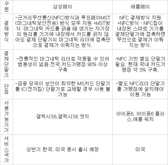 [표] 삼성페이 vs 애플페이 비교