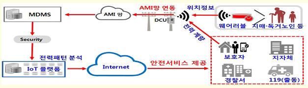 *전력IoT 노인 사회안전망 서비스 개요 AMI원격검침인프라 DCU데이터 집적장치 MDMS계량데이터관리시스템