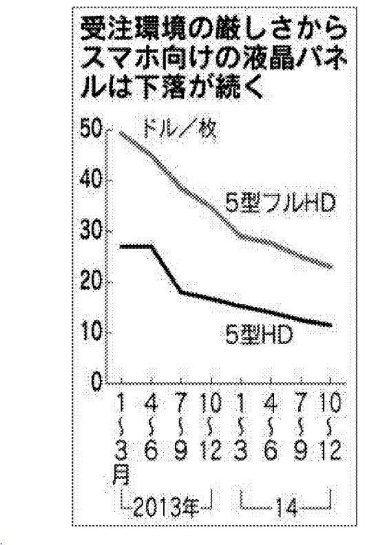 스마트폰용 액정패널가 하락 추이(단위: 장당 달러) <자료: 닛케이산업신문>