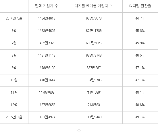 케이블TV 가입자 수 현황(단위:가구) / 자료:한국케이블TV방송협회